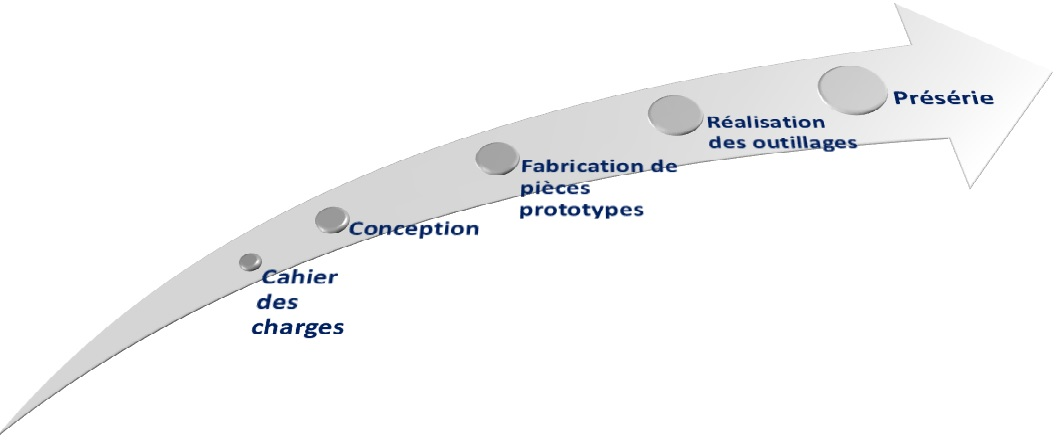 Visualisation des étapes de la conception